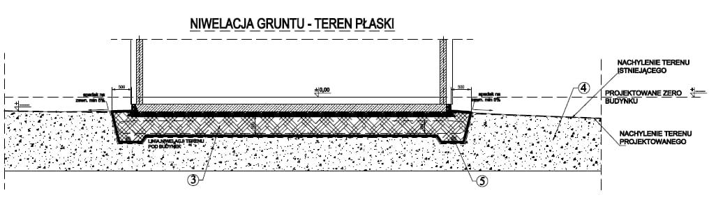 fundament na terenie płaskim