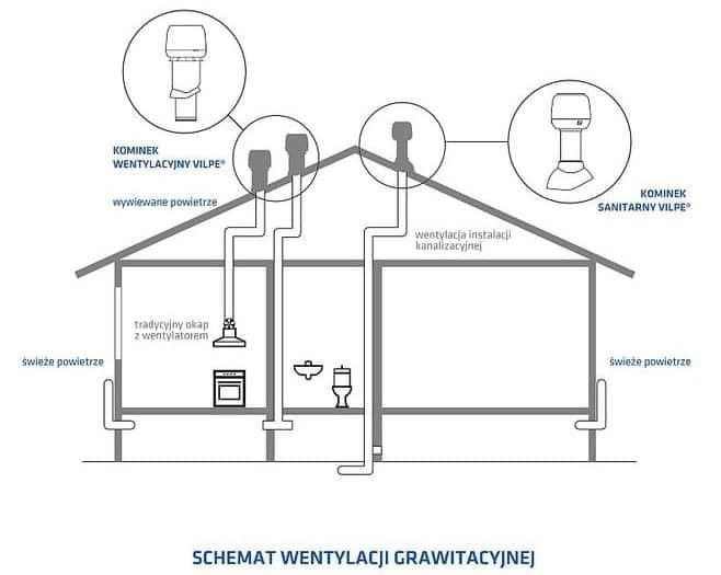 wentylacja mechaniczna z odzyskiem ciepła - schemat