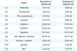 Zestawienie powierzchni Economico 1 i 2